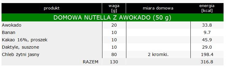 domowa nutella z awokado przepis